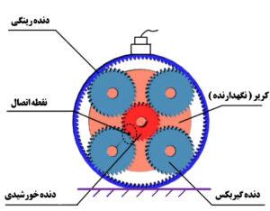 ساختار گیربکس دنده خورشیدی